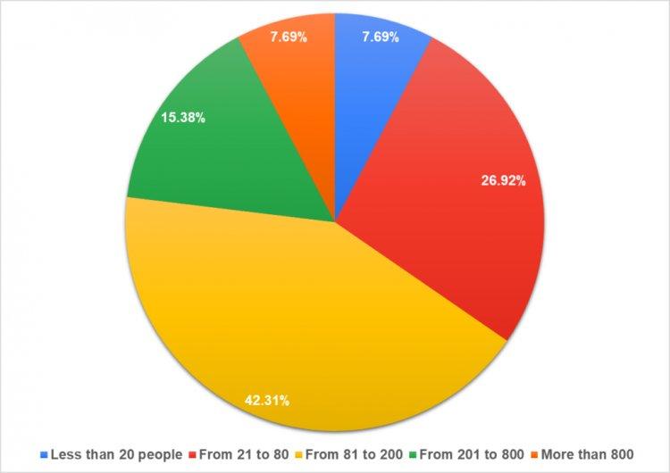 Количество сотрудников в компании, где работает финансовый директор