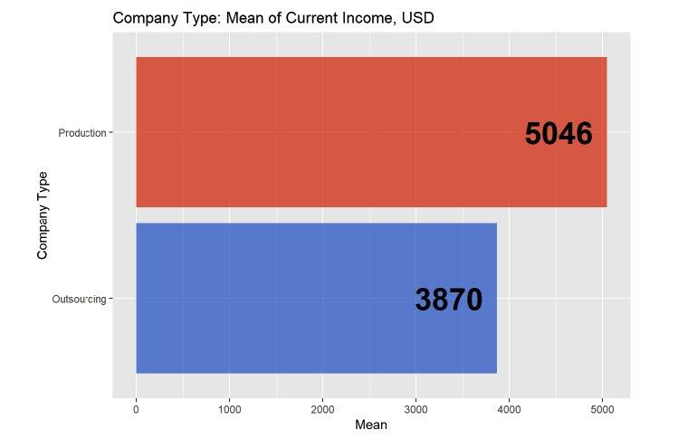 Средний уровень зарплаты финдиректора в продуктовых и аутсорсинговых компаниях