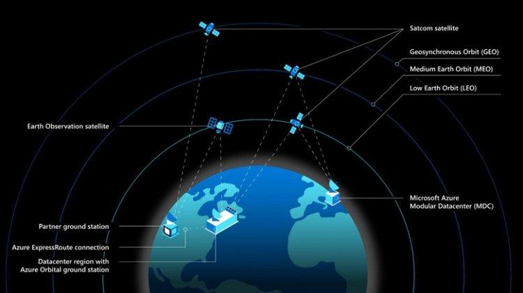 Спутники SpaceX Starlink помогут Microsoft «выйти в космос». Запущена инициатива Azure Space