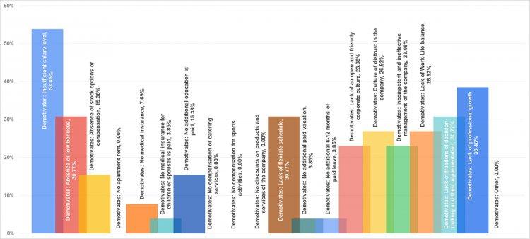 Факторы демотивации финансовых директоров