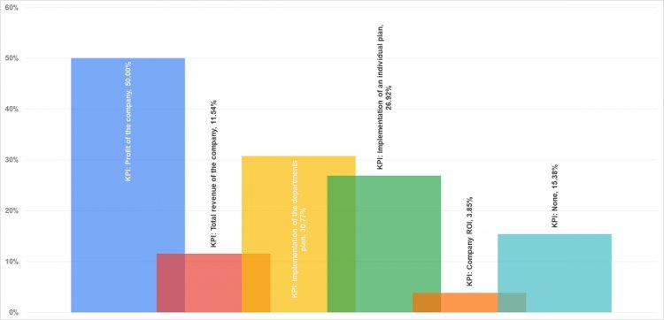 KPI, за которые финдиректорам выплачивают бонус