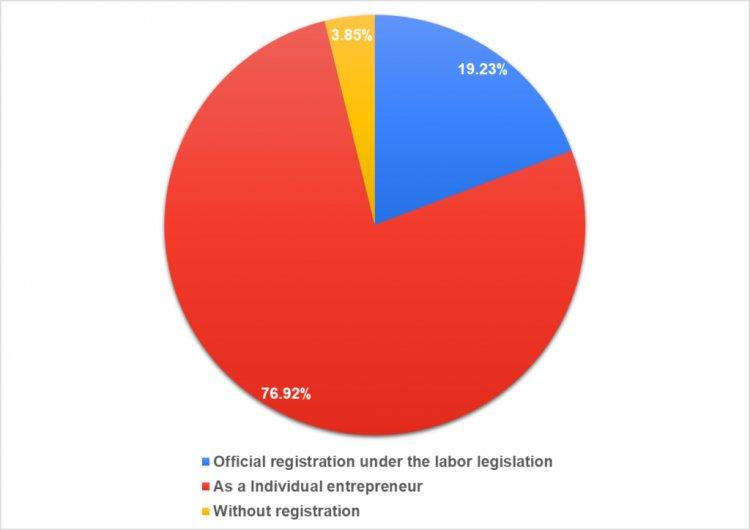 Форма оформления сотрудничества с финансовыми директорами