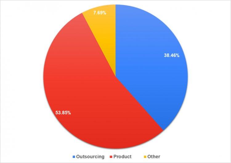 Процент участников опроса из аутсорсинговых, аутстаффинговых и продуктовых компаний
