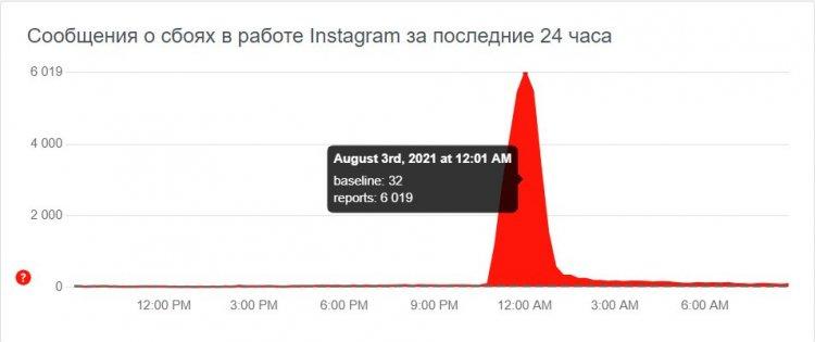 В социальной сети Instagram произошел масштабный сбой 3