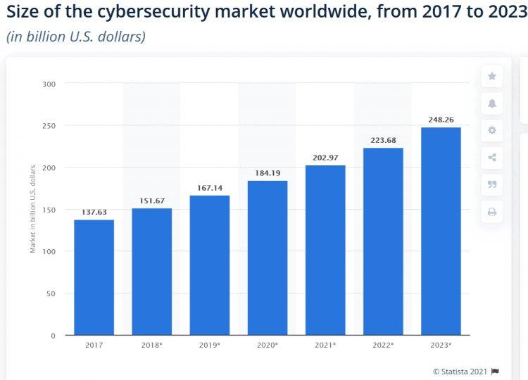 угрозы кибербезопасности
